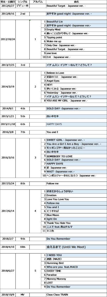 B1A4ジニョン曲一覧(日本版)