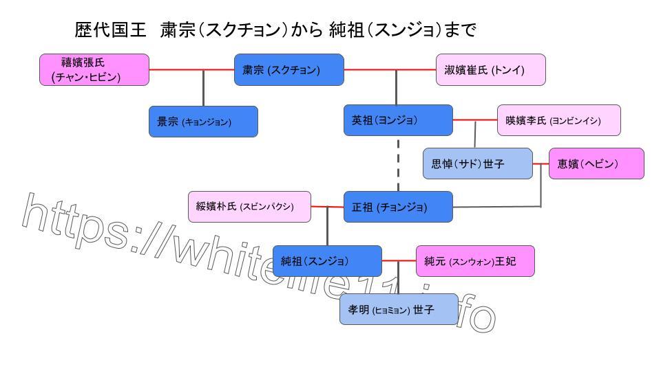 イサンとトンイの王朝の家系図